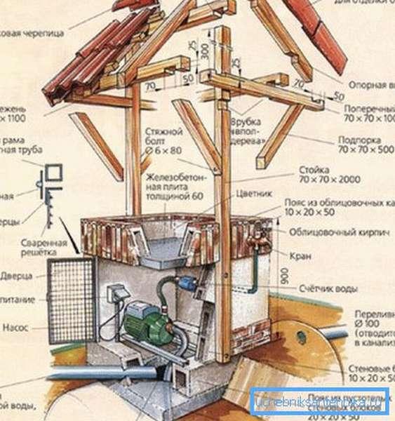 Схема декоративного колодца, скрывающего скважинный насос