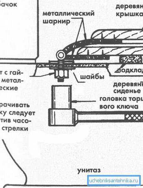 Схема демонтажа крышки