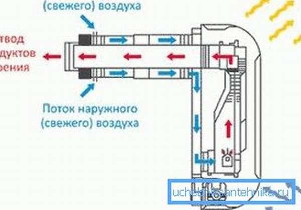Схема действия газового конвектора