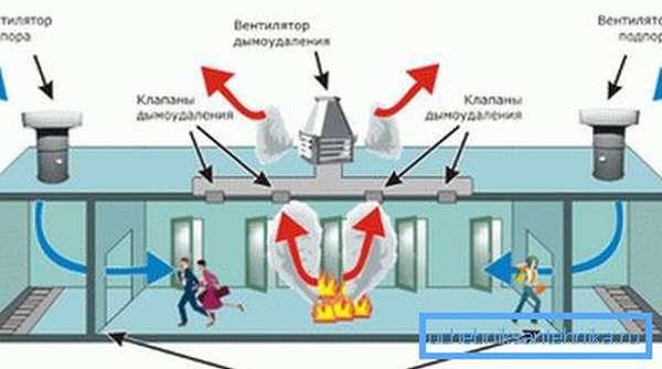 Схема действия приточно-вытяжного оборудования