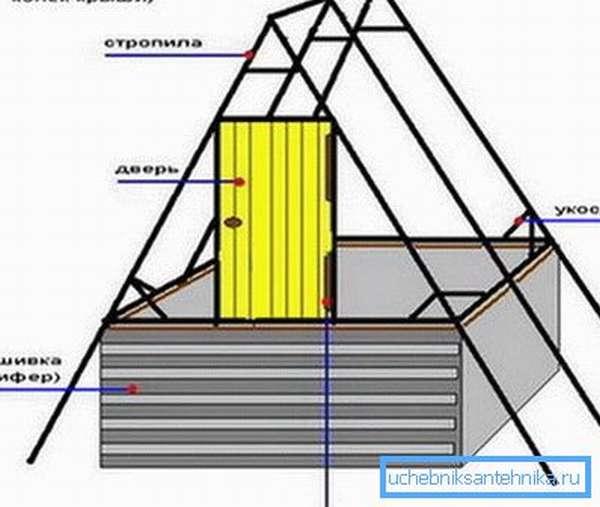 Схема домика.