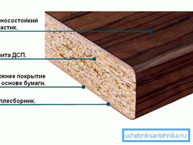 Схема ДСП, защищенного слоем пластика