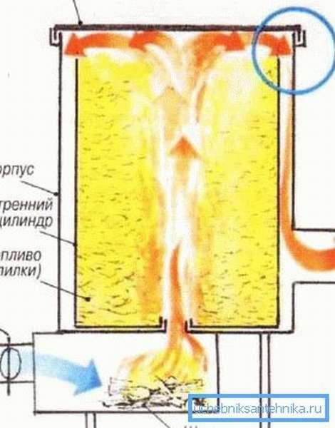 Схема движения дыма в вертикальной буржуйке