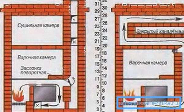 Схема движения тепла.