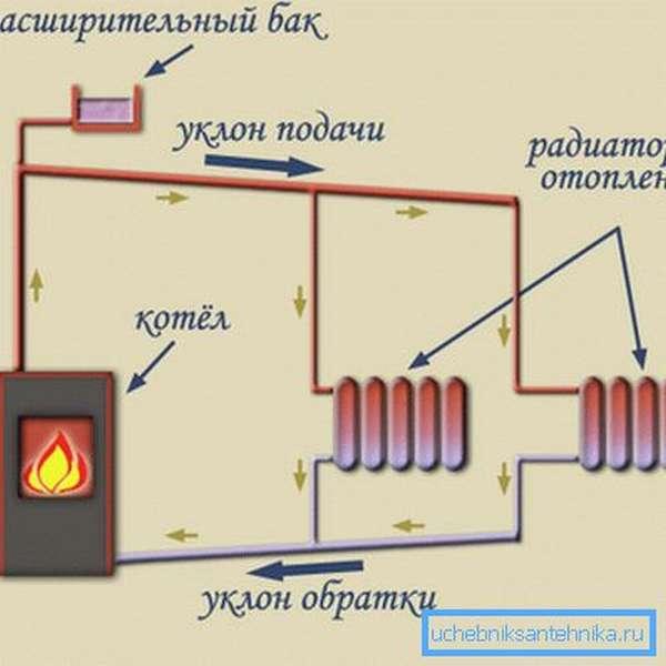 Схема естественного движения теплоносителя по трубам