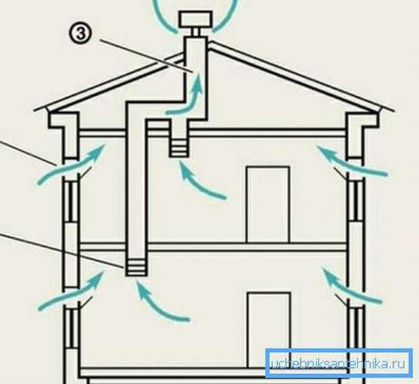 Схема естественной вентиляции двух этажей.