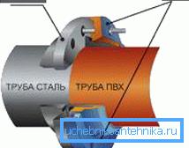 Схема фланцевого соединения труб из разных материалов
