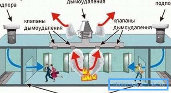 Схема функционирования аварийной вентиляции.