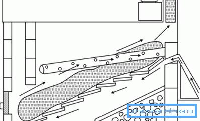Схема функционирования компостной ямы с солнечной активацией