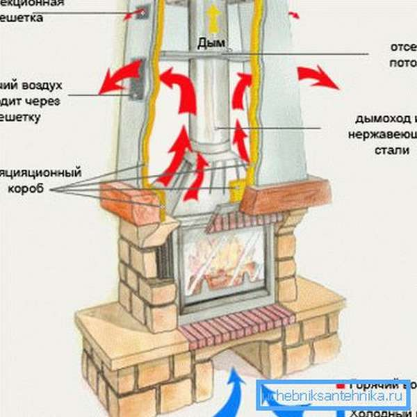 Схема функционирования воздуховода с камином