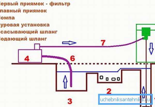 Схема гидробурения