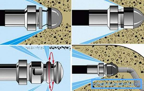 Схема гидродинамической промывки канализации