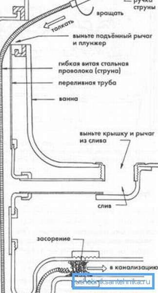Схема, иллюстрирующая принцип работы сантехнического троса