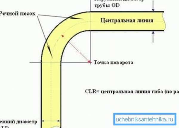 Схема изгиба трубы, заполненной песком