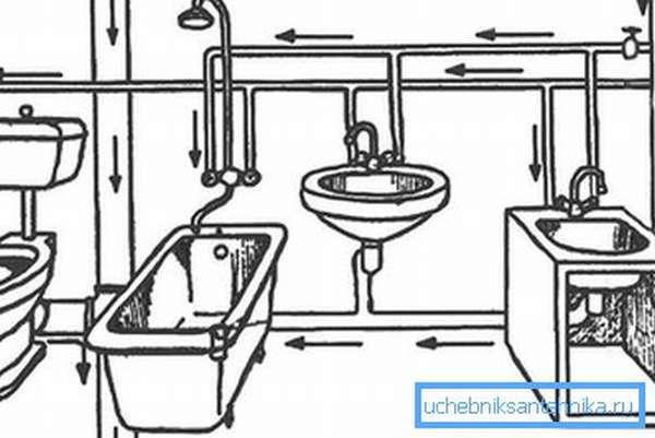 Схема разводки канализации и водопровода в квартире