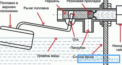 Схема клапана сливного бачка унитаза поршневого типа