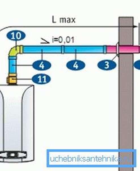 Схема коаксиальной трубы