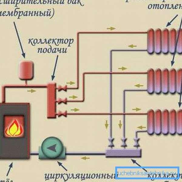 Схема коллекторного подключения батарей отопления