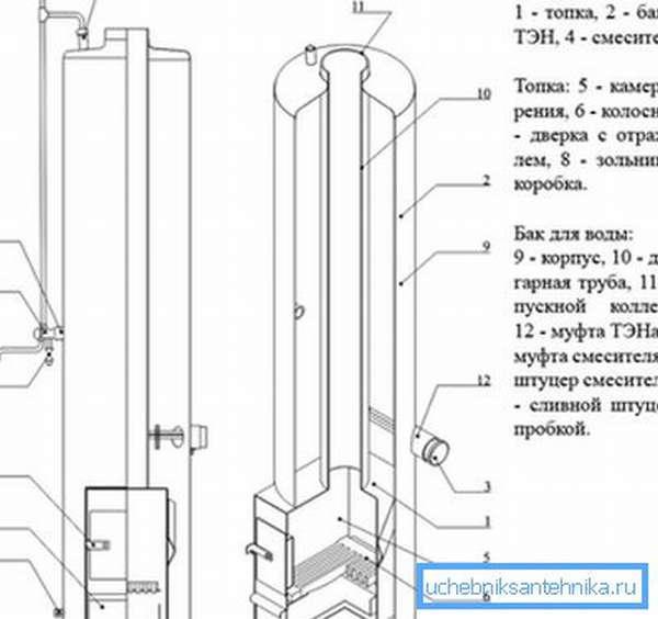 Схема колонки, работающей на дровах