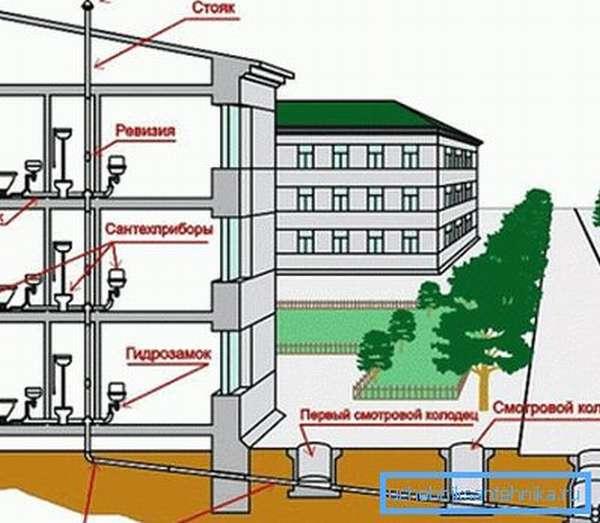 Схема коммуникация жилого дома.