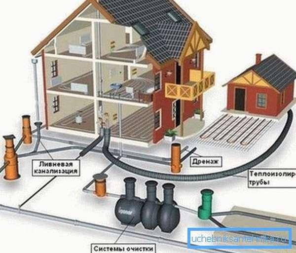 Схема комплексной канализации частного жилого дома.