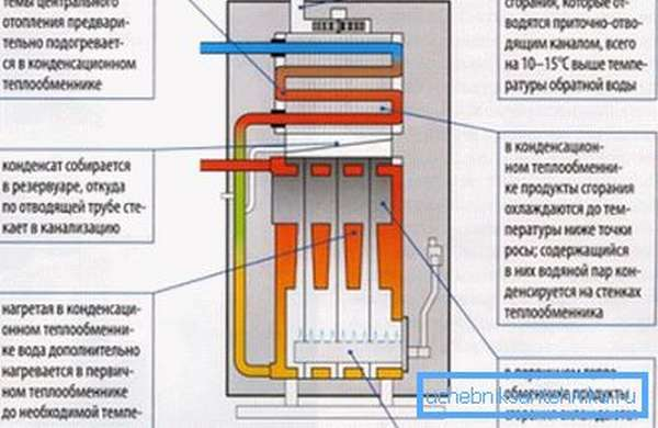 Схема конденсационного котла.