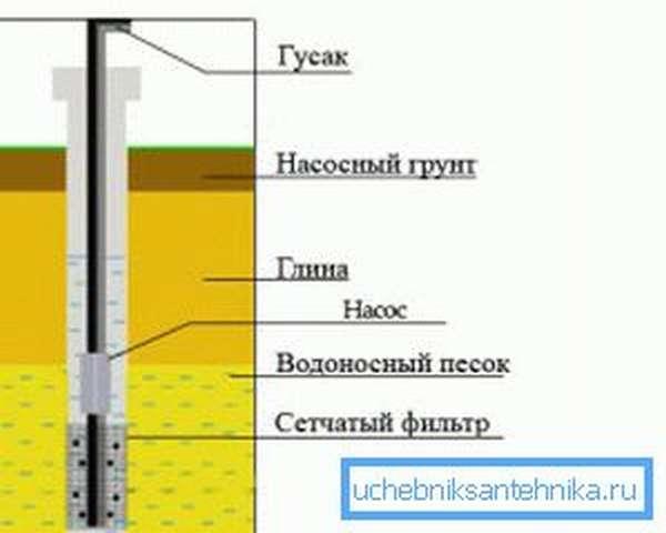 Схема конструкции песчаной скважины