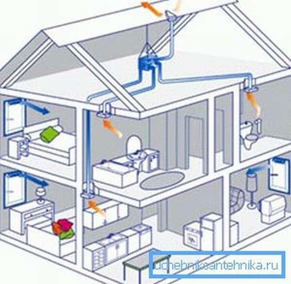 Схема механической вентиляции коттеджа