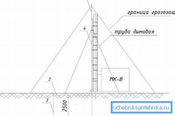 Схема молниезащиты неметаллической конструкции
