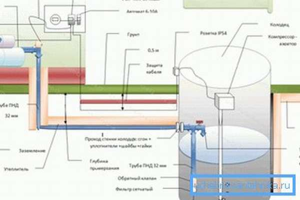 Схема монтажа летнего водопровода из колодца.