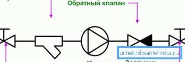 Схема монтажа насоса и трубопроводной арматуры