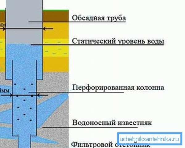 Схема монтажа обсадочных труб в артезианской скважине