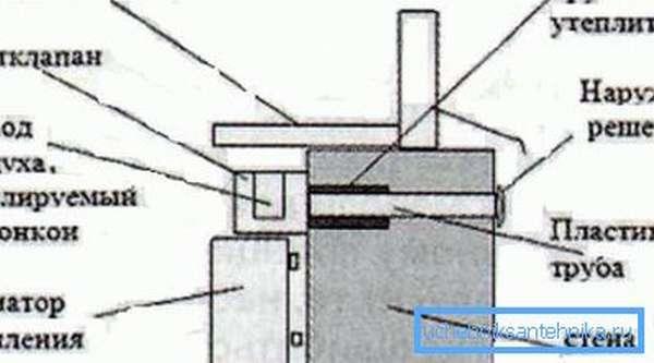 Схема монтажа подоконной вентиляции