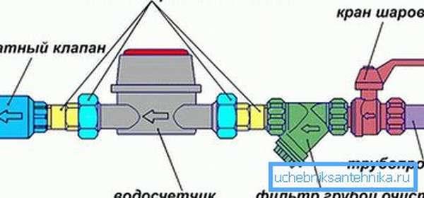 Схема монтажа водосчетчика