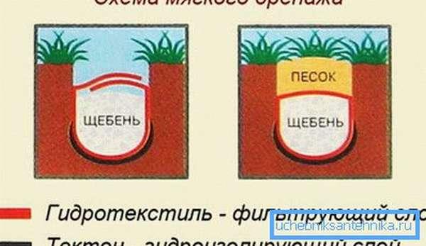 Схема мягкого дренажа