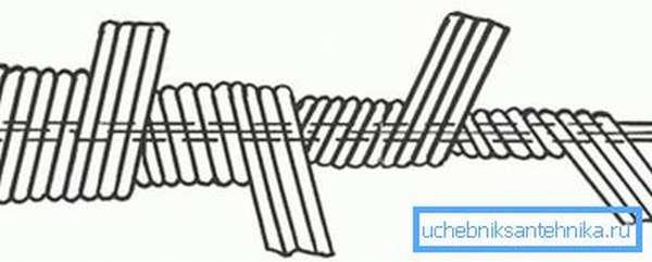 Схема намотки троса для прочистки канализации