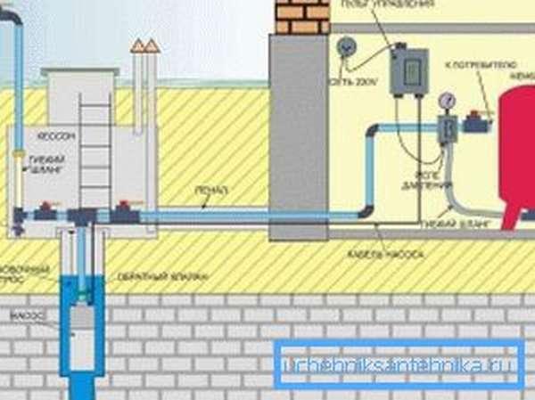 Схема необходимого оборудования, расположенного в доме, чтобы скважина эксплуатировалась полноценно и долговечно