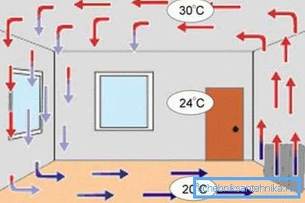 Схема обогрева при помощи конвекционного электрического радиатора