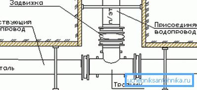 Схема обустройства отвода при помощи тройника