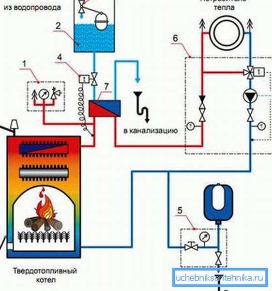 Схема обустройства предохранительного охлаждающего контура для котла отопления