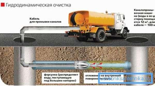 Схема очистки канализации специалистами
