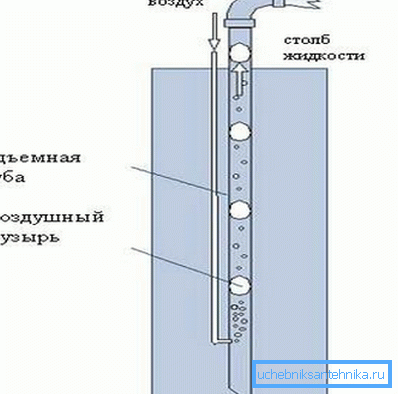 Схема очистки напором воздуха