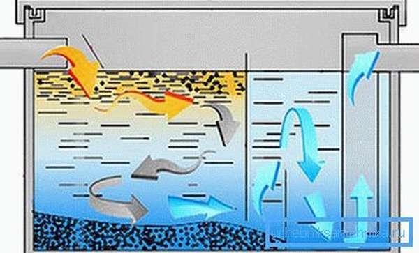 Схема очистки воды от жира