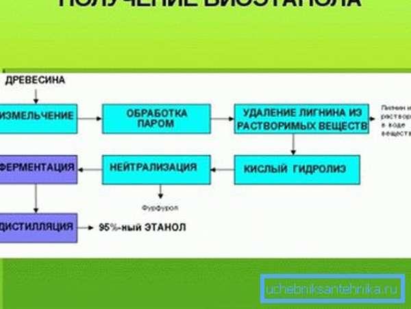 Схема одного из путей получения биоэтанола.