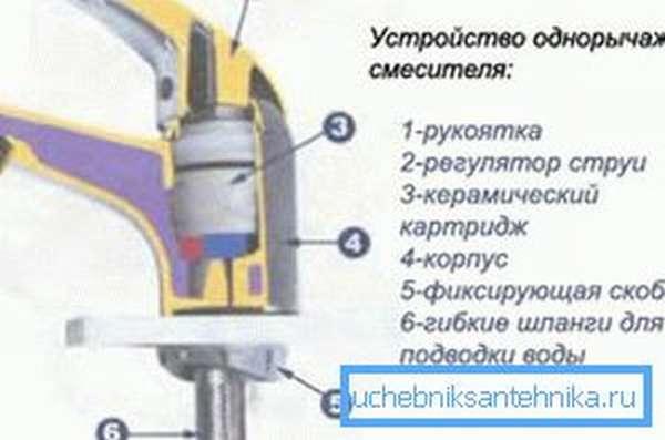 Схема однорычажного смесителя с картриджем