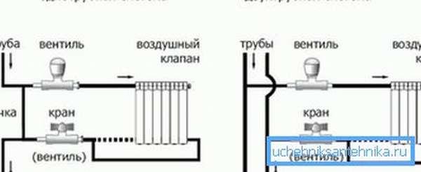 Схема однотрубного и двухтрубного подключения радиаторов
