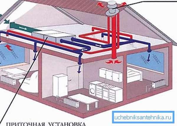 Схема организации принудительного воздухообмена в частном доме