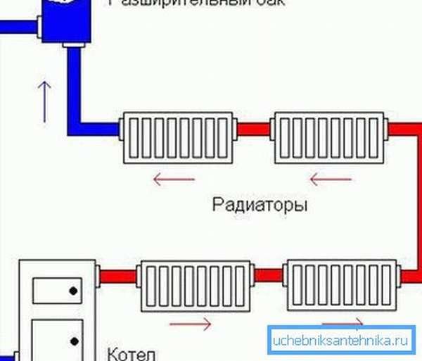 Схема, основанная на естественной циркуляции воды