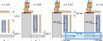 Схема отношения мощности и расположения батарей