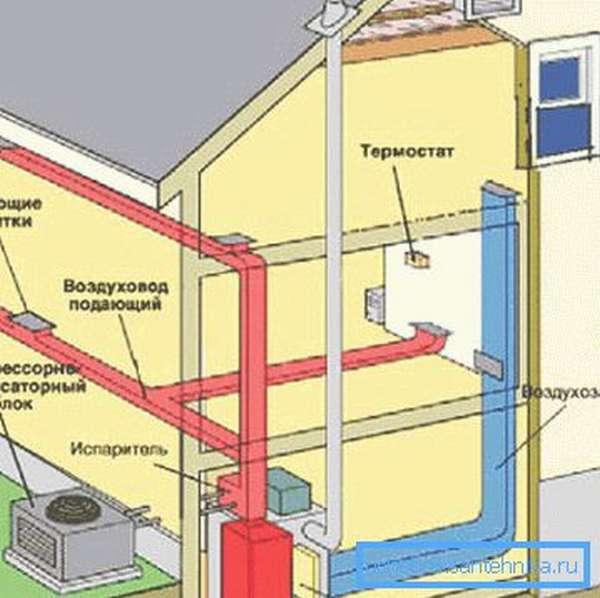 Схема отопления дома с помощью воздуха
